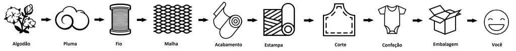 as etapas de producao de uma roupa de algodao organico - timirim