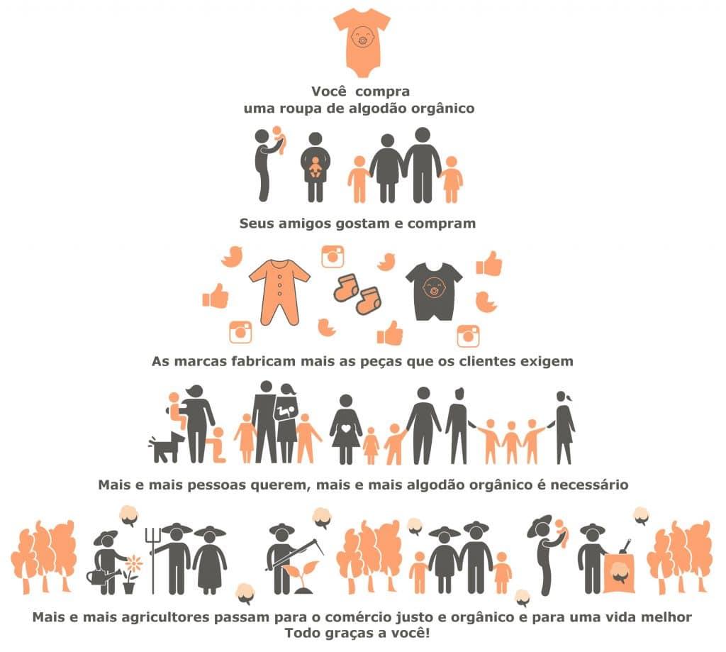 Infografia - o circulo virtuoso do consumo consciente - algodao organico - timirim