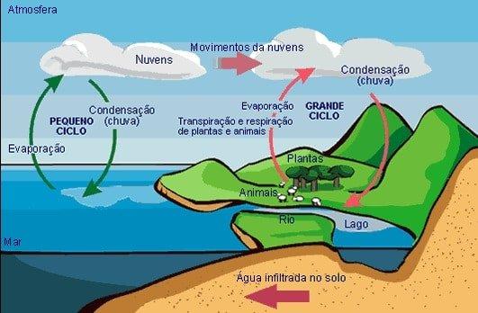 Timirim blog post Oceano ciclos oceano atmosfera