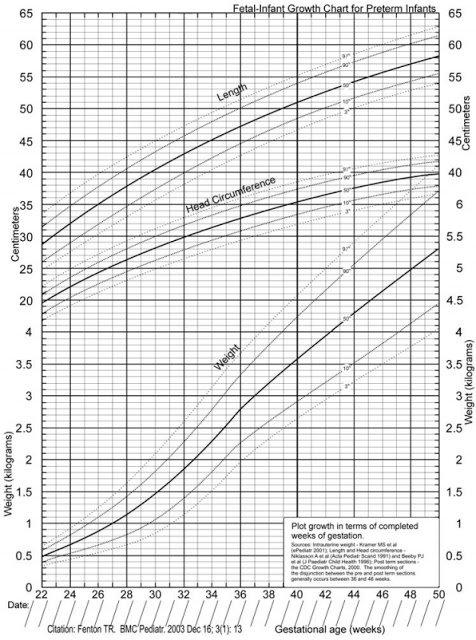 gráfico que mostra curvas de pesos, alturas e perímetros cranianos dos bebês prematuros em relação a idade